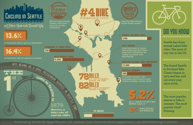 Cycling-In-Seattle